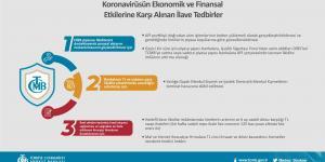 Türkiye Cumhuriyet Merkez Bankası Tarafından Koronavirüsün Ekonomik ve Finansal Etkilerine Karşı Alınan İlave Tedbirler
